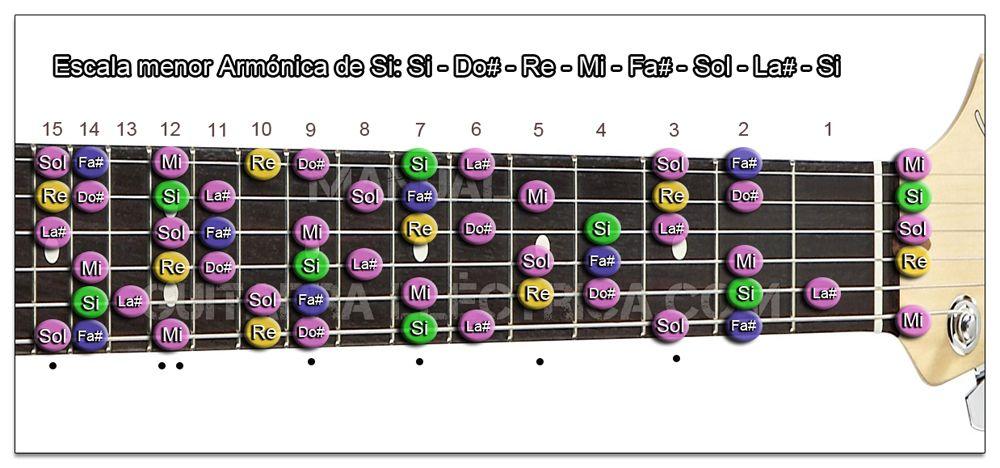 Escala Guitarra menor Armónica (Si - B) Zurdo
