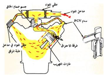 نظام التهوية الجبرية لعلبة المرفق PCV