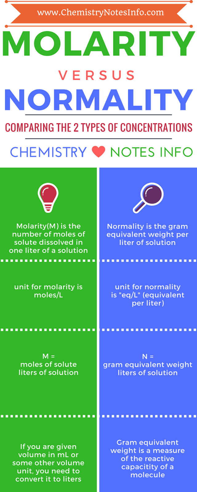 Molarity vs Normality