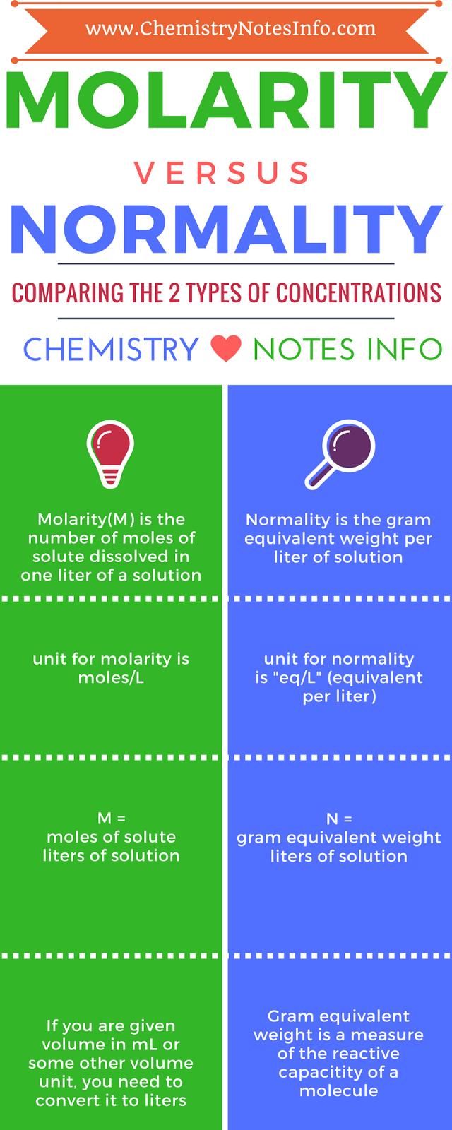 Molarity vs Normality