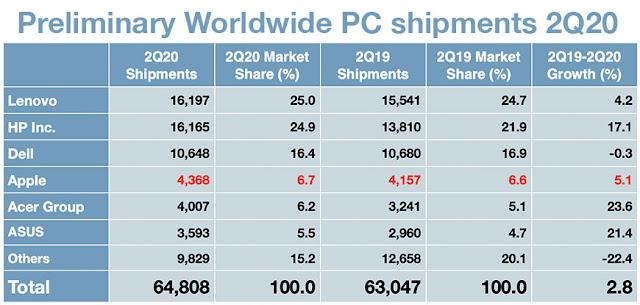 Ventas PCs Q2 2020