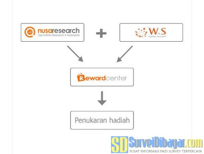 Reward Center menjembatani user dari semua kanal layanan W&S | SurveiDibayar.com