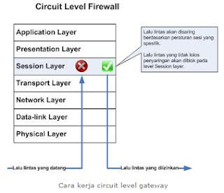 Pengertian Fungsi Cara Kerja Firewall