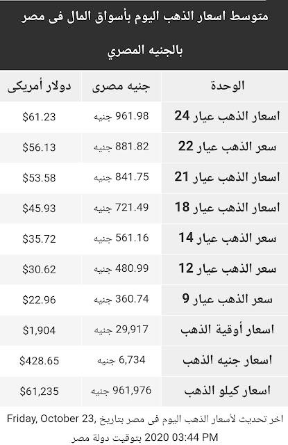 اسعار الذهب اليوم الجمعة 23 اكتوبر 2020 في مصر
