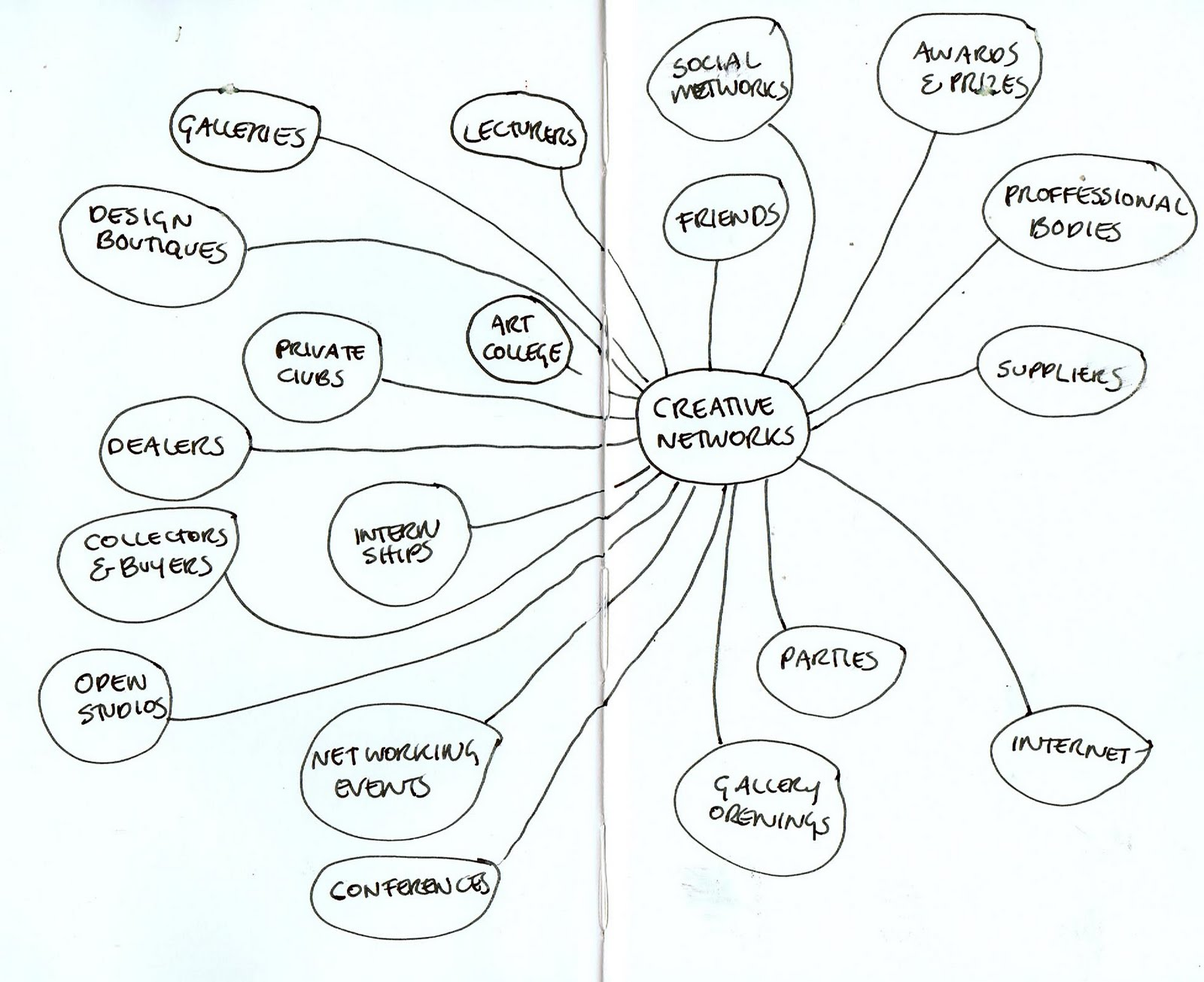 Workbook Helen Reynolds Creative Networks