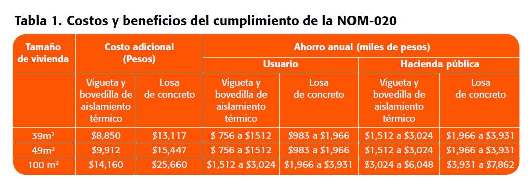 Instalaciones eléctricas residenciales - Tabla de costos y beneficios del cumplimiento de la NOM-020