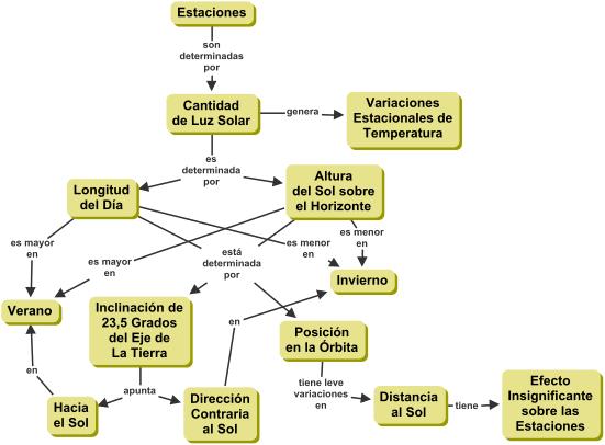 Mapa conceptual de las estaciones y características