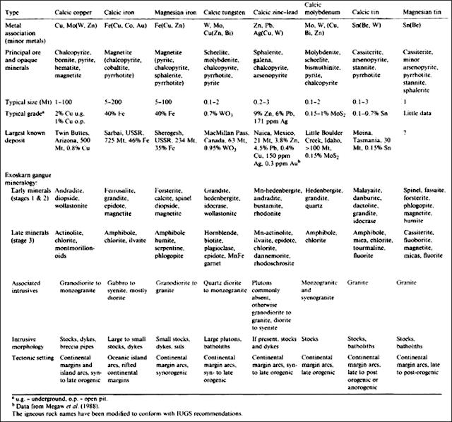 Endapan Skarn : Lingkungan, Tahap Pembentukan, Dan Karakteristik Endapan Skarn