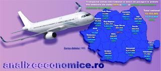Topul aeroporturilor după numărul de pasageri din primele nouă luni ale anului