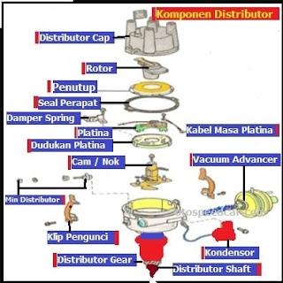 komponen sistem pengapian konvensional