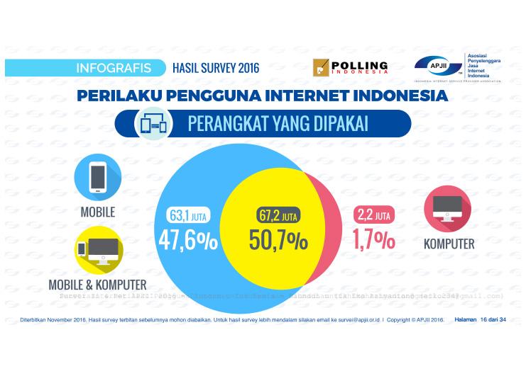 survey perangkat yang digunakan mengakses internet