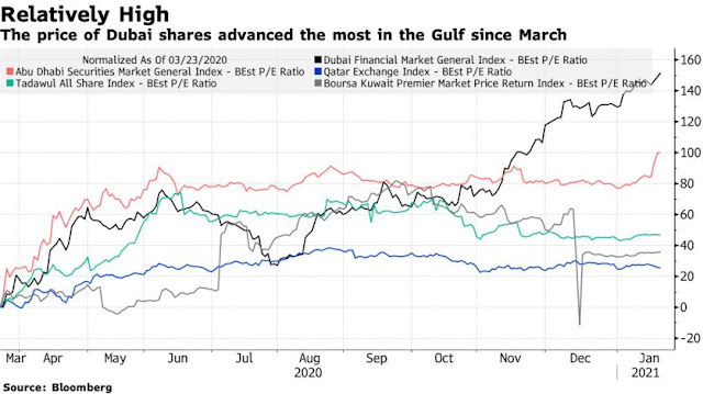 Vaccine Rollout Lifts #Dubai Stocks to Top of the Equity Pile - Bloomberg