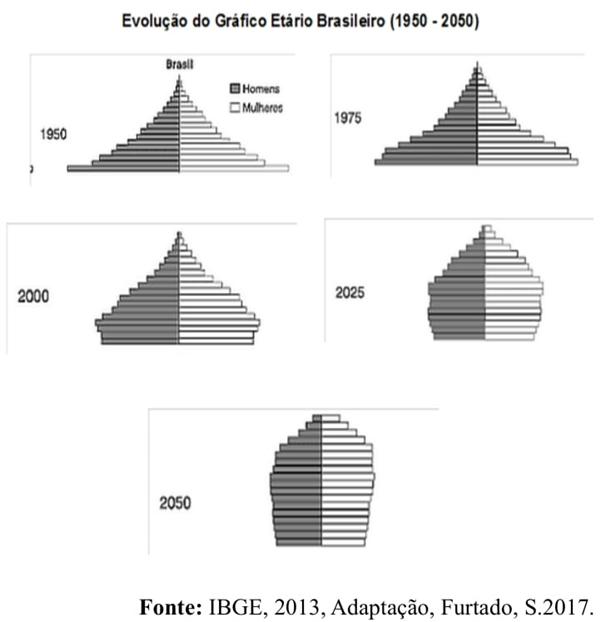 Evolução do Gráfico Etário Brasileiro