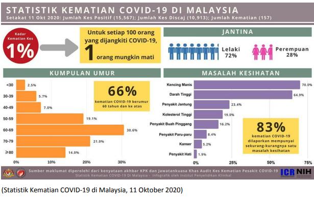 statistik kematian covid 19 di Malaysia