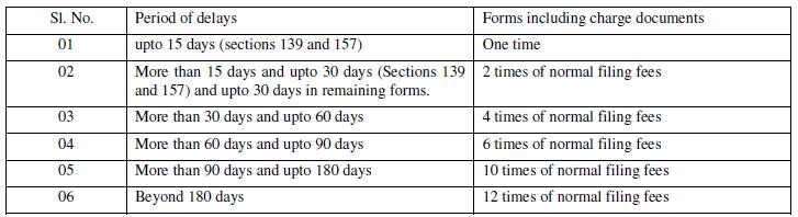 companies act 2013 fee