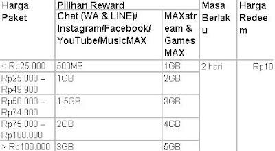 Kuota Reward Telkomsel adalah kuota paket khusus untuk pengguna telkomsel kartu simPATI Apa itu Kuota Reward TELKOMSEL dan digunakan untuk apa kuota reward