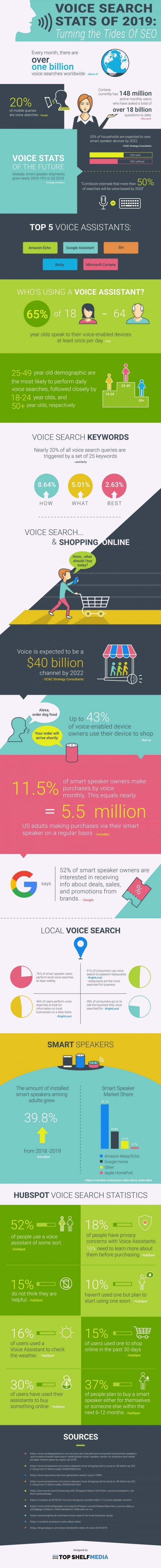 Voice Search Stats For 2019 #infographic