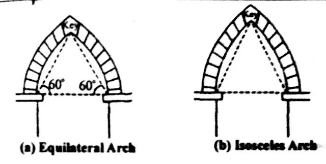 Pointed Arch