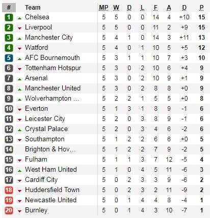 Klasemen Liga Inggris Pekan 5