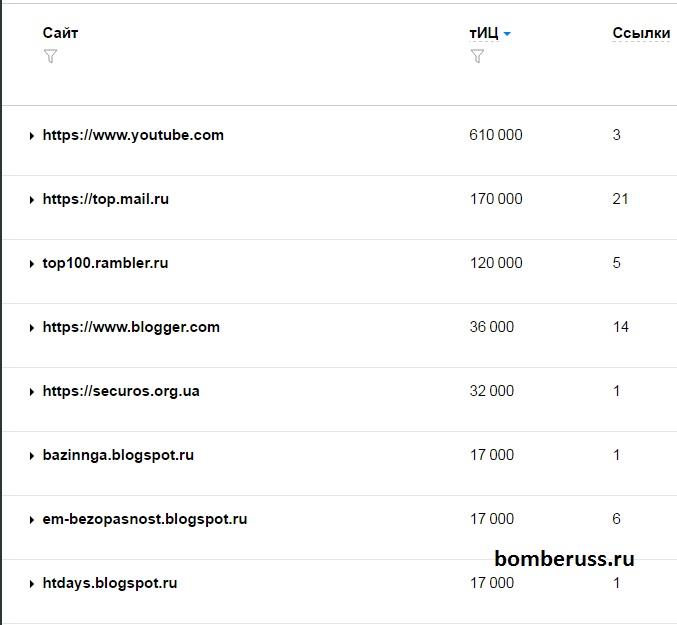 Список трастовых сайтов №1