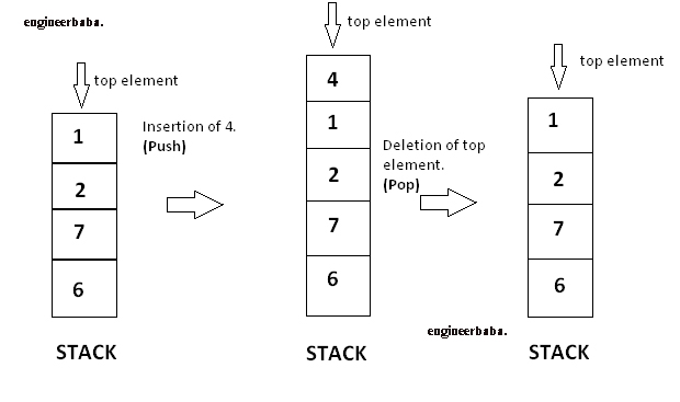 stack in data structure