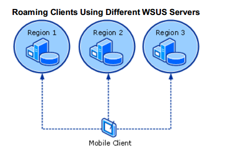 Eng  Alessandro Mazzanti: Wsus - Choose your best WSUS