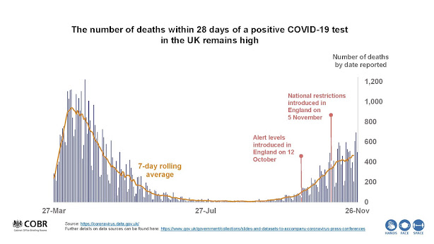 UK COVID Deaths to 21 Nov UK Briefing 261120