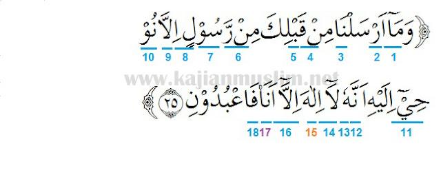 Hukum Tajwid Surat Al-Anbiya Ayat 25 Beserta Penjelasannya