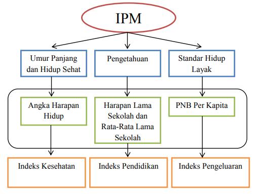 Komponen Indeks Pembangunan Manusia