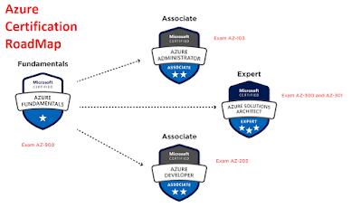 top 10 Azure certification 2020