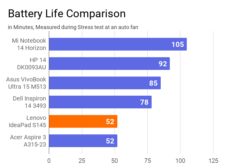 A chart on the battery life of this laptop measured during stress test with other laptops.