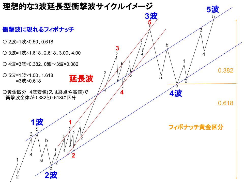 理想的な3波延長型衝撃波イメージ