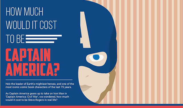 Much Would It Cost To Be Captain America?