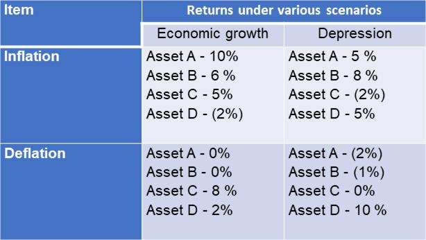 Returns under various scenarios
