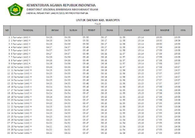 Jadwal Imsakiyah Ramadhan 1442 H Kabupaten Waropen, Provinsi Papua