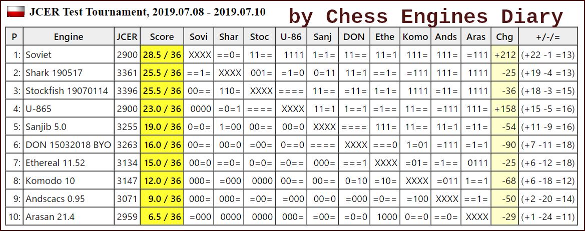 JCER (Jurek Chess Engines Rating) tournaments - Page 16 2019.07.08.JCER.TestScid.html