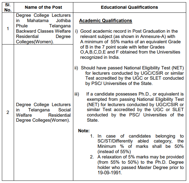 Telangana State Public Service Commission (TSPSC) Educational Qualification