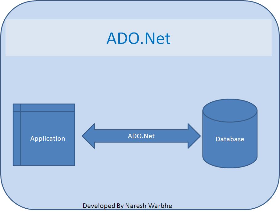 Ado Net Group By 54
