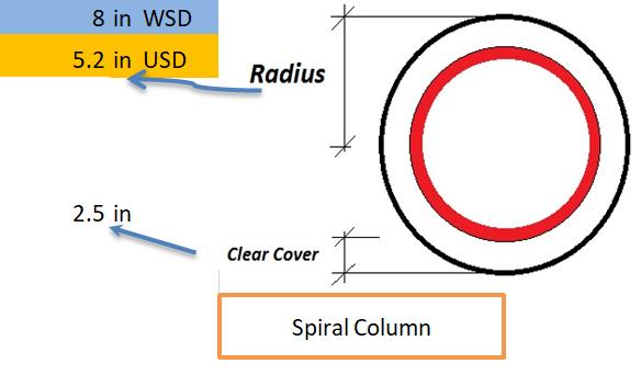 Spiral Column Designs