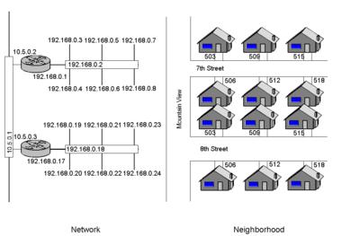 catatan komputer  pengertian router dan routing