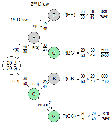 Probability tree diagram of selecting two students randomly from a class.