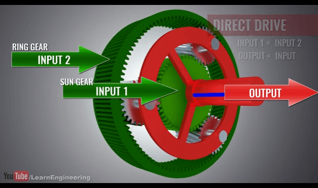 How an Automatic Transmission Works