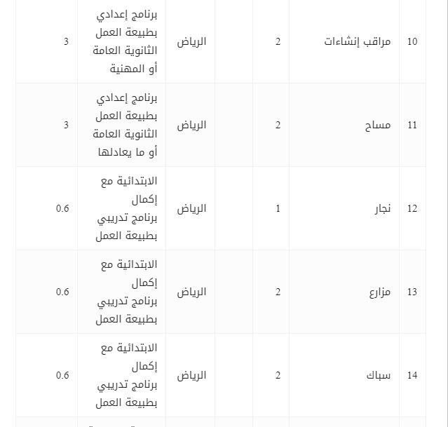وظائف في الدفاع المدني السعودي
