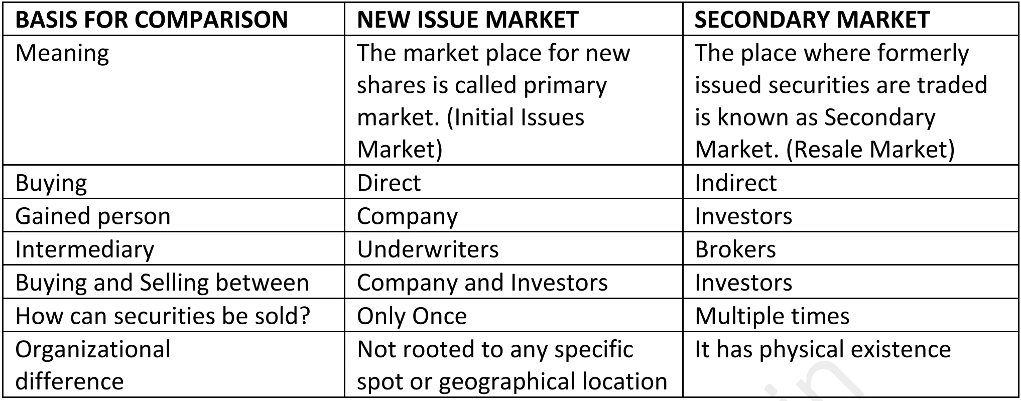 12th commerce guide Chapter 4: FINANCIAL MARKETS - New reduced syllabus 2021 - Book back Question and answer guide