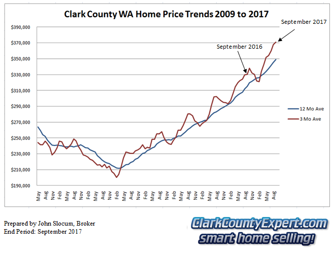 Clark County Home Sales September 2017- Average Sales Price Trends