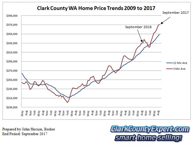 Clark County Home Sales September 2017- Average Sales Price Trends
