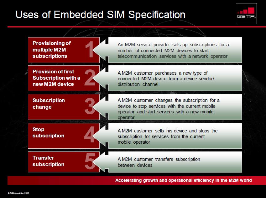 The 3G4G Blog: SIM