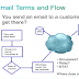 Cisco Email Security Overview and benefits.