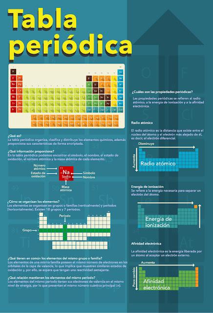 formulario tabla periodica