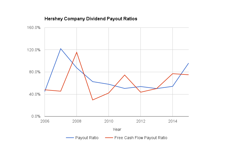 Hershey Company (HSY) Dividend Payout Ratios Since 2006